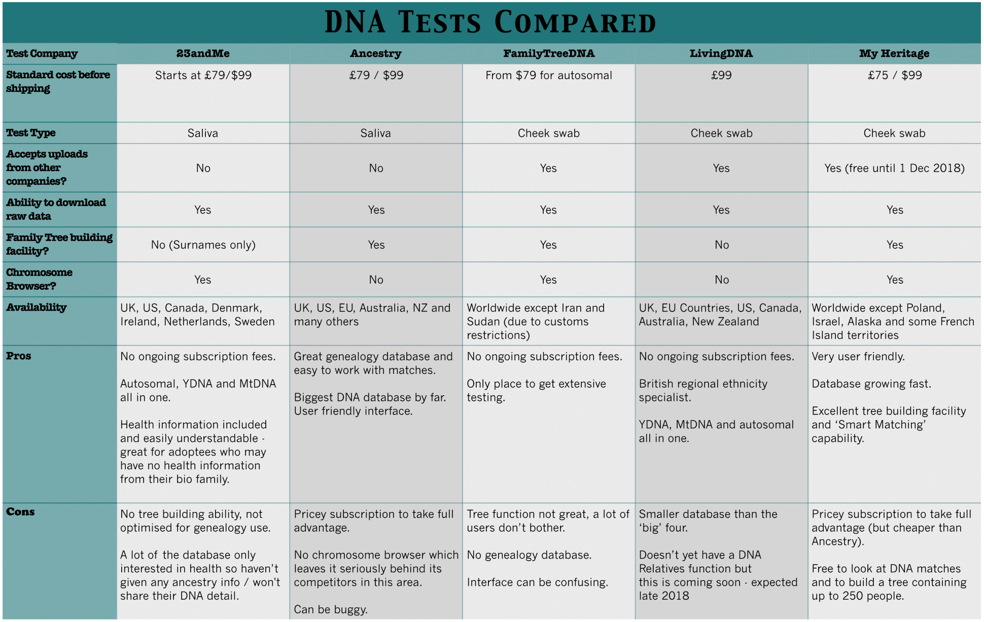 DNA tests companies compared